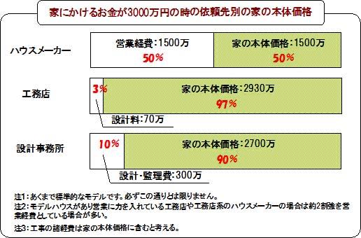 新築の営業経費